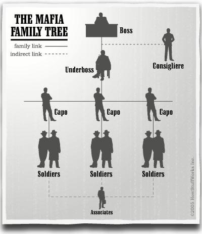 Mafia Italo Americaine